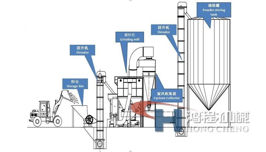 磨粉机工作原理