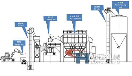磨粉机制粉流程图