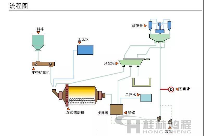 球磨机粉磨工艺流程